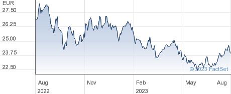 Xtrackers DBLCI ComOpt Yld Swp UCITS ETF 1C HEUR performance chart