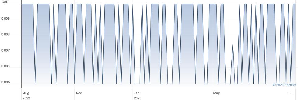 Adex Mining Inc performance chart
