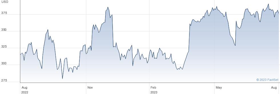 Lululemon Athletica Inc performance chart
