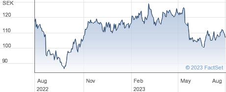 Mekonomen AB performance chart