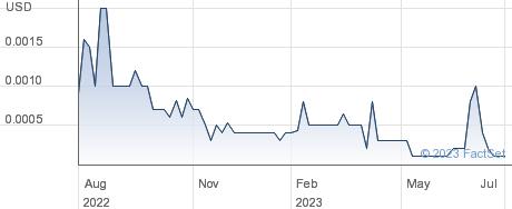 Greenchek Technology Inc performance chart