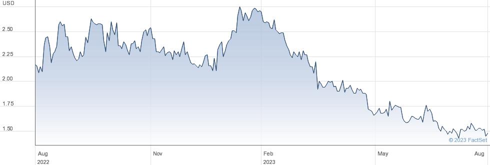 Cumberland Pharmaceuticals Inc performance chart