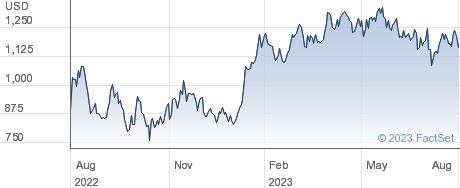 Mercadolibre Inc performance chart