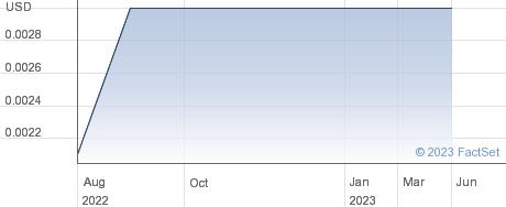 Sino Bioenergy Corp performance chart