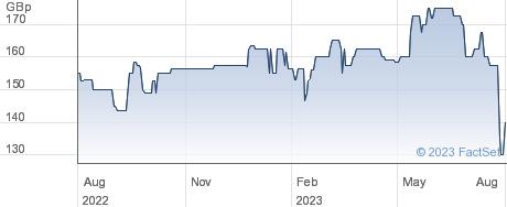 HELIOS UNDERW performance chart