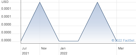 Gc China Turbine Corp performance chart