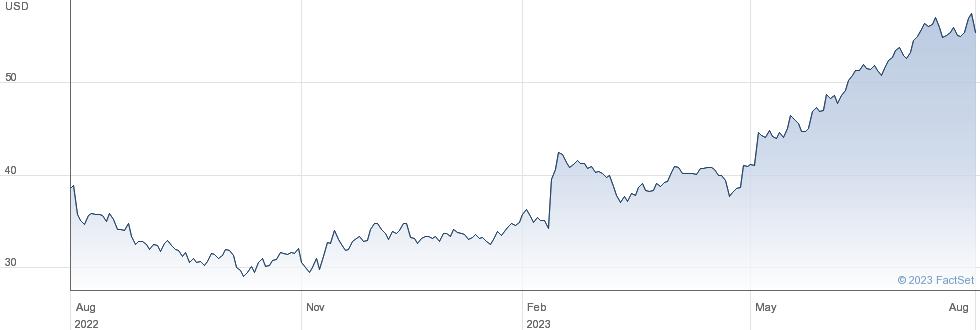 Teradata Corp performance chart