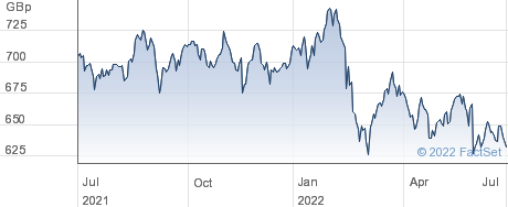 INV RAFI EMERG performance chart