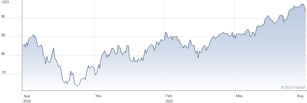 XWORLD SW 1C performance chart