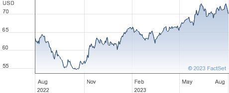 XJAPAN performance chart