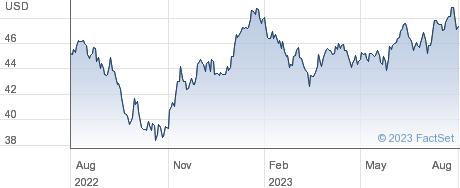 XEMERG MKT SW $ performance chart