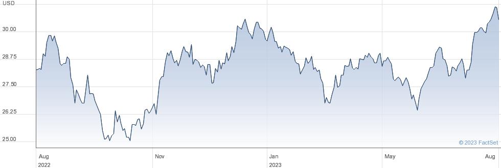 XEM EMEA ESG SW performance chart