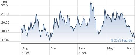 ETFS SOIL performance chart
