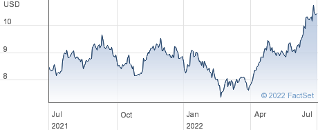ETFS SSIL performance chart