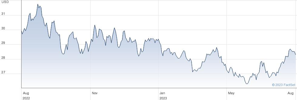 WT B.COMMO LD performance chart