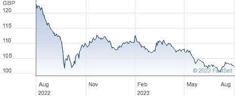 4.75% 30 performance chart