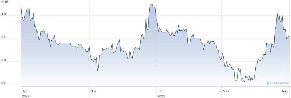 Mobotix AG performance chart