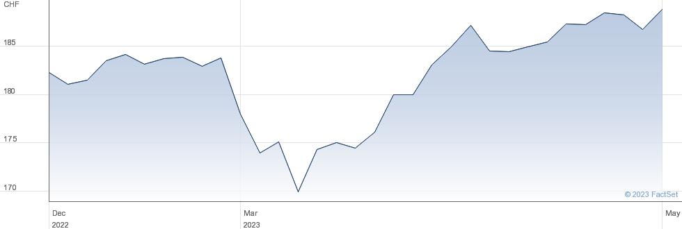 UBS ETF (CH) SLI (CHF) A dis performance chart