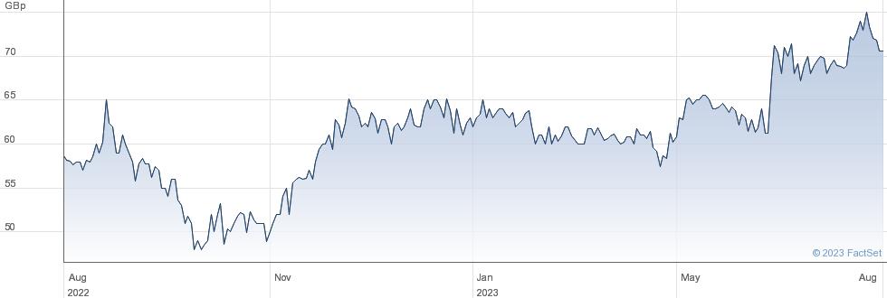 SEVERFIELD performance chart