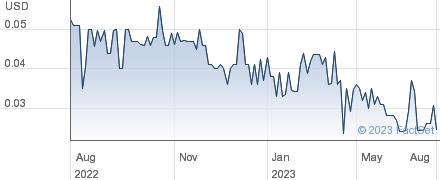 Omnitek Engineering Corp performance chart