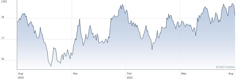 ISHR EM ISL performance chart