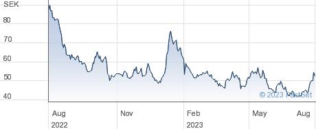 Hansa Biopharma AB performance chart