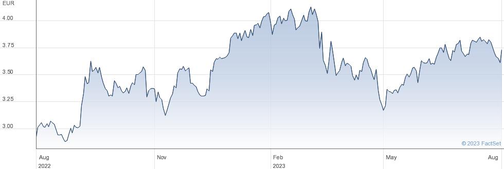 Caixabank SA performance chart