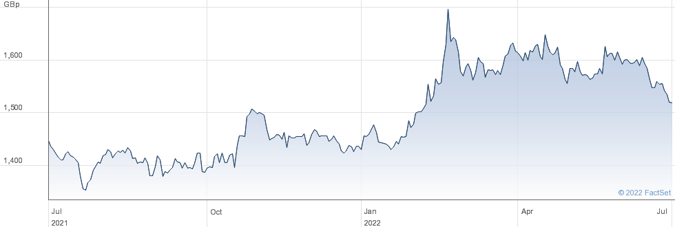 ETFS GOLD performance chart