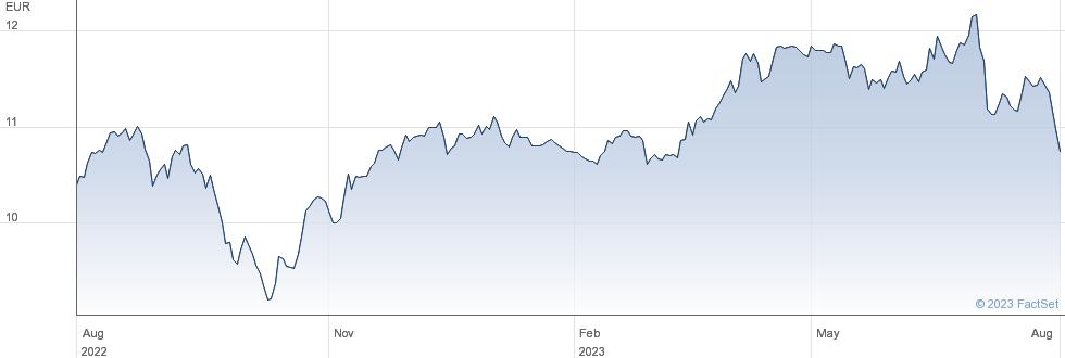 Iberdrola SA performance chart
