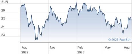 Bureau Veritas SA performance chart