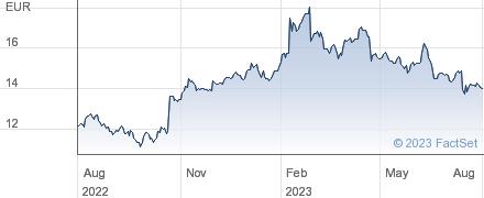 KEMIRA ORD performance chart