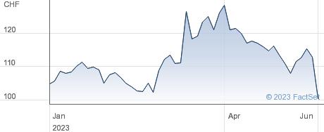 U Blox Holding AG performance chart