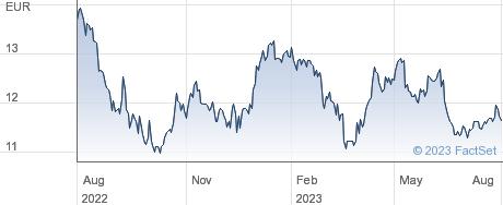 Hamburger Hafen und Logistik AG performance chart