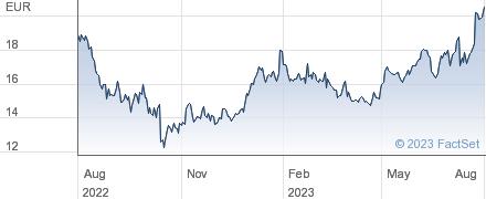 Fluidra SA performance chart