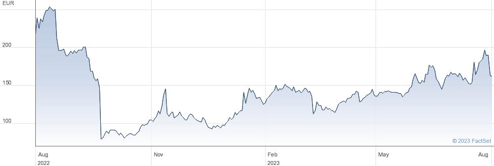 Hypoport SE performance chart