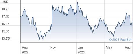 Invesco Ltd performance chart