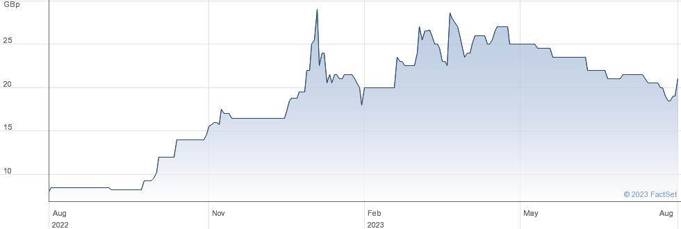 MANX FINANCIAL performance chart