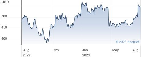 MSCI Inc performance chart