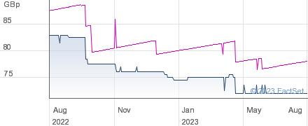 INC&GWTH VCT performance chart