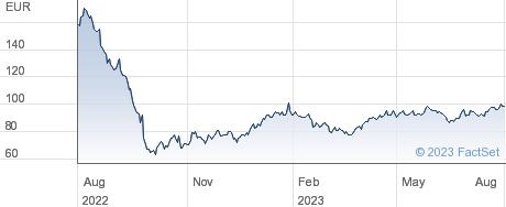 VGP NV performance chart