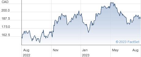 Franco-Nevada Corp performance chart