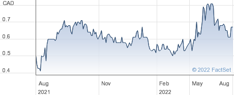 NXT Energy Solutions Inc performance chart