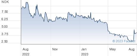 Aqua Bio Technology ASA performance chart