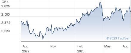 RELX performance chart