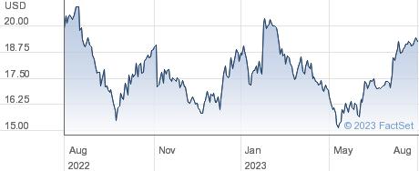 EchoStar Corp performance chart