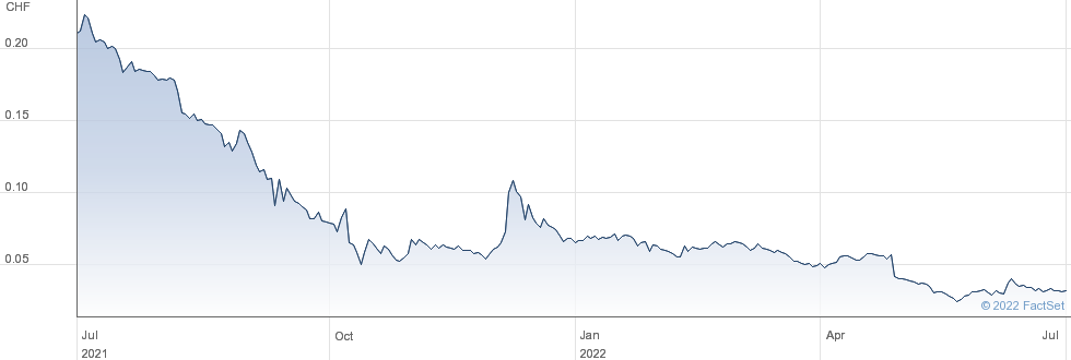 Relief Therapeutics Holding SA performance chart