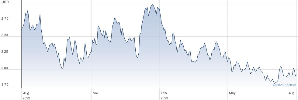 ETFS LALU performance chart