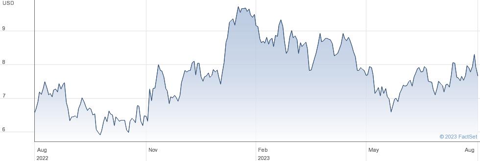 ETFS LCOP performance chart