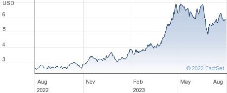 WT SUGAR 2X performance chart