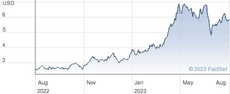 ETFS LSUG performance chart